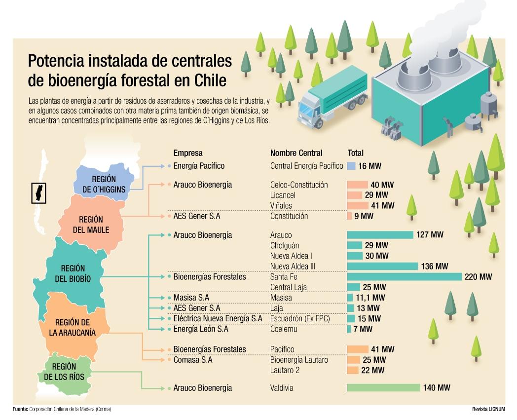 potencia instalada Chile